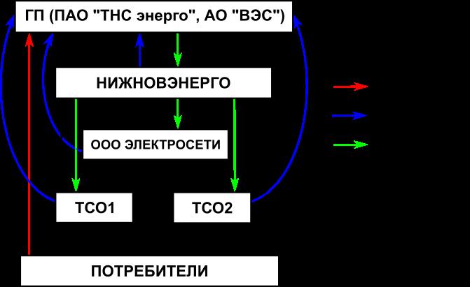 Схема взаимодействия участников по передаче электроэнергии
